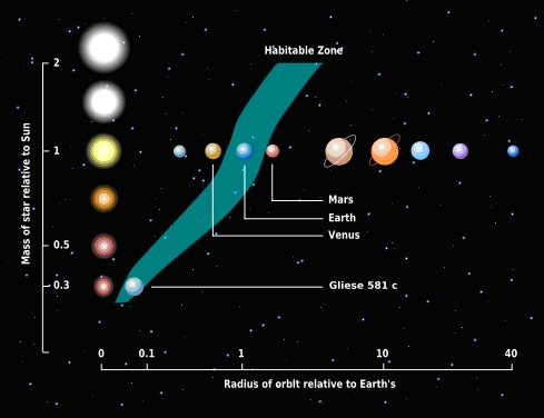 The Habitable Zone:  Colorado University