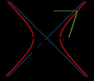 Aiee Hyperbola Wiki